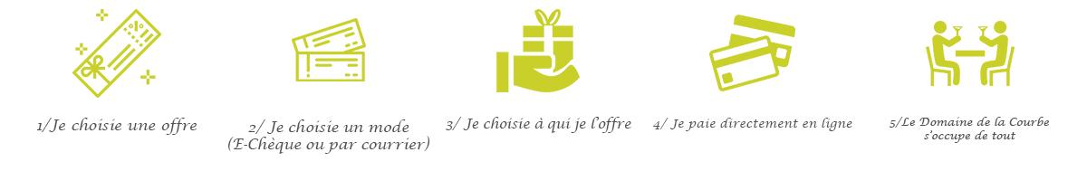 ch ques cadeaux en ligne domaine de la courbe achetez et offrez les ch ques cadeaux domaine de. Black Bedroom Furniture Sets. Home Design Ideas